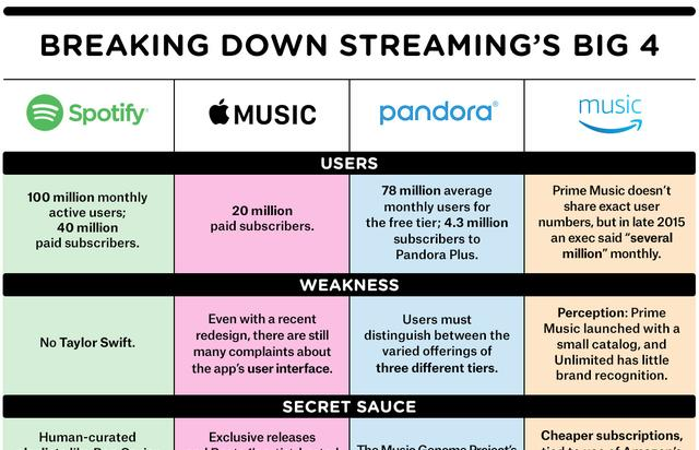 streaming services' chart