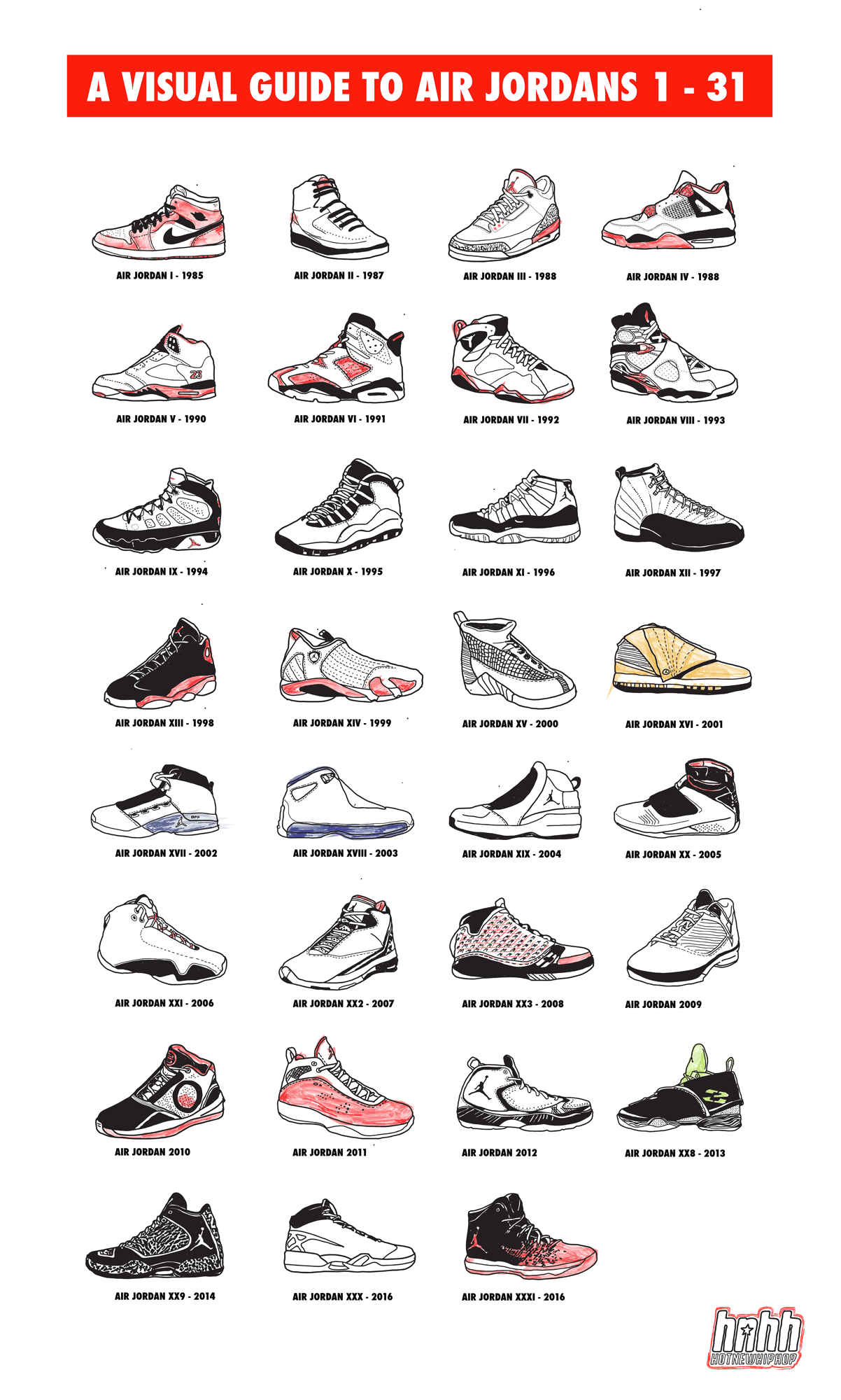 31 years of Air Jordan signatures.