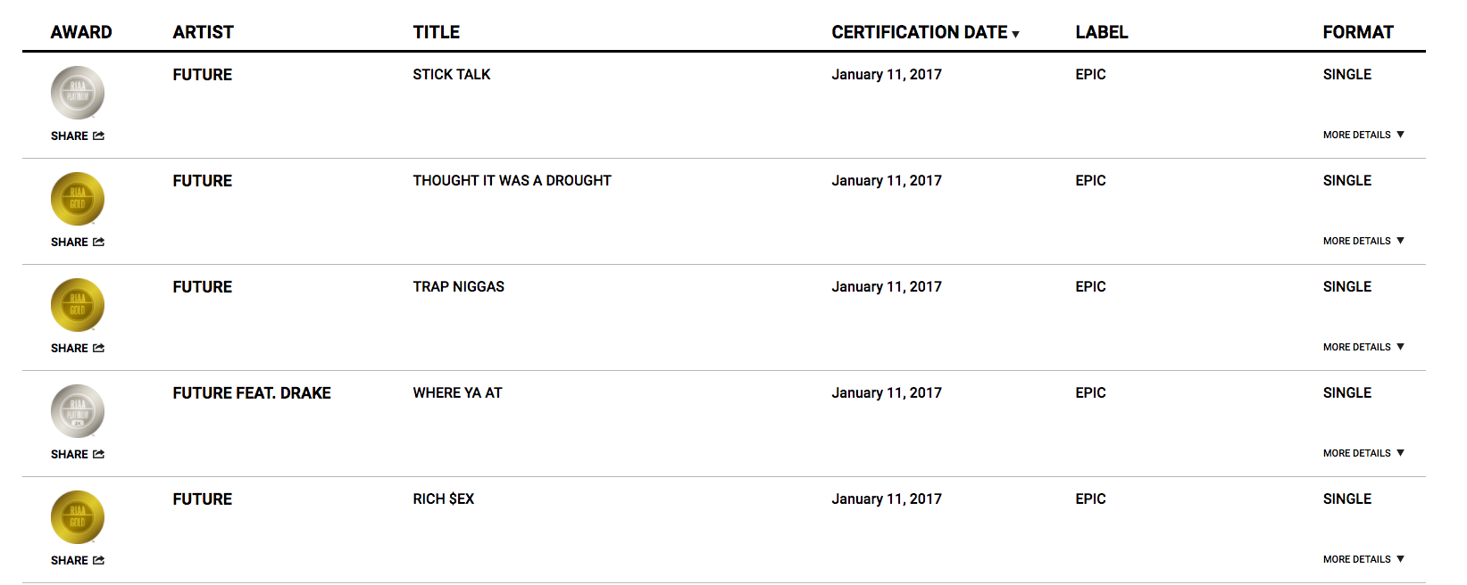 5 Songs From Futures Ds2 Earn New Riaa Gold Platinum Certifications